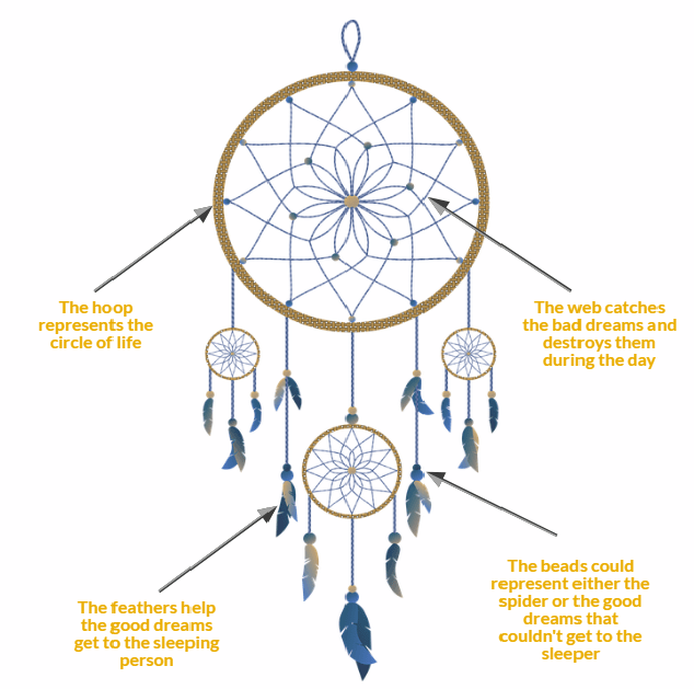 What Is A Dream Catcher and How Does it work? - Alienstips.com What is a dream catcher?